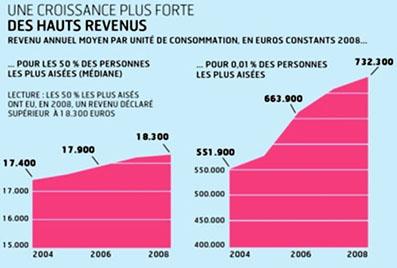 http://www.lafinancepourtous.com/IMG/jpg/croissante_plus_forte_des_hauts_revenus.jpg