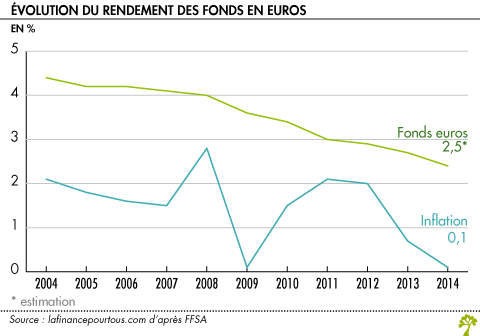 Evolution du rendement des fonds euros