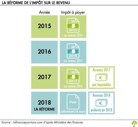 Pr l vement la source cap sur 2018 la finance pour tous for Impot sur les piscines