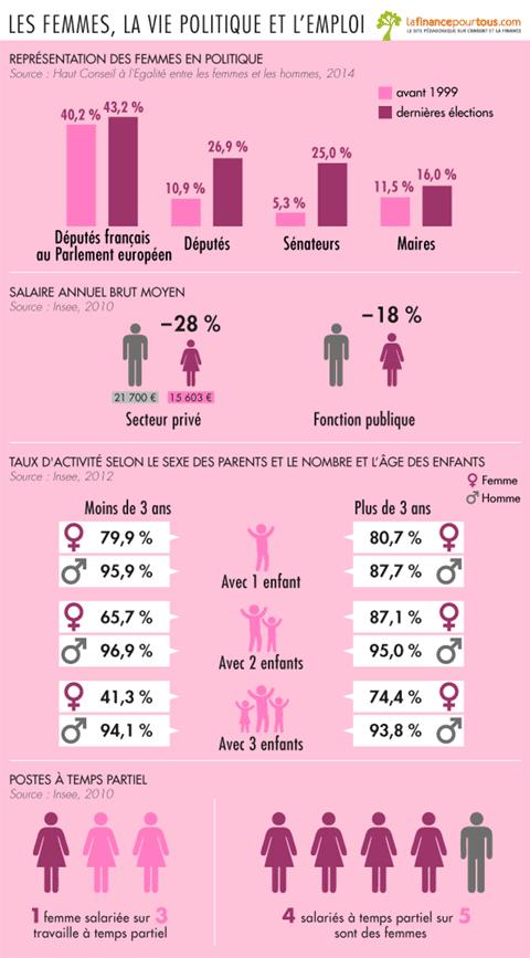 Les femmes, la vie politique et l'emploi