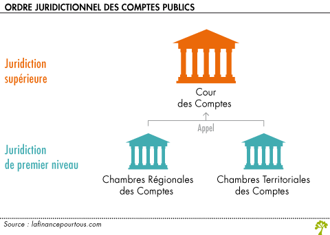 Cour des comptes la finance pour tous - Chambre disciplinaire nationale de l ordre des medecins ...