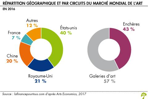 Répartition géographique et circuit du marché de l'art