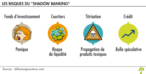 Les risques du shadow banking