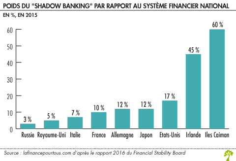 Poids du shadow banking