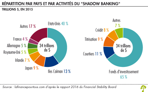 RepartitionShadowBanking