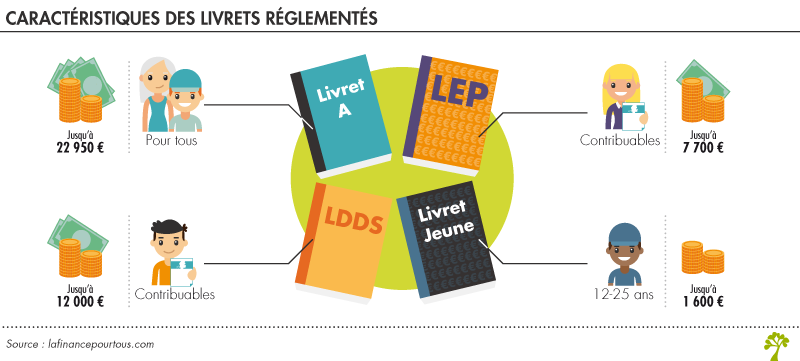 Les Livrets D Epargne Reglementee En Bref La Finance Pour Tous