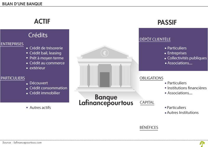 Depots Credits Et Creation Monetaire La Finance Pour Tous