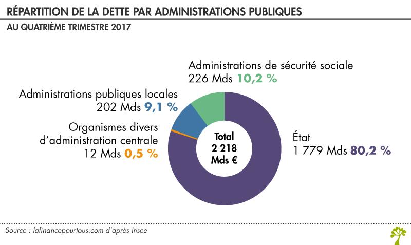 Répartition de la dette par administrations publiques b55544b52953