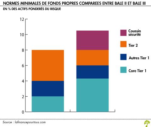 Ratio De Solvabilite Bancaire La Finance Pour Tous