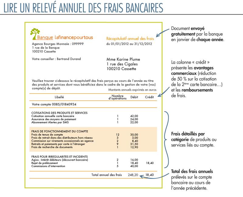 relevé de carte bancaire Savoir lire un relevé annuel de frais bancaires   La finance pour tous