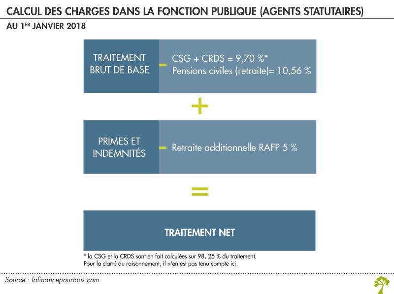 La Remuneration Des Fonctionnaires La Finance Pour Tous