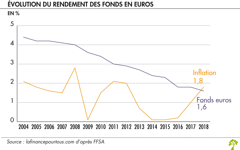 Evolutiondu rendement des fonds en euros