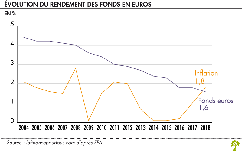 Comment Se Calcule Le Taux De Rendement Des Fonds En Euros La