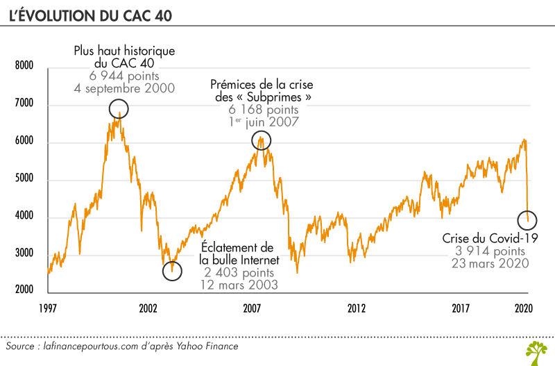 Evolution du CAC 40