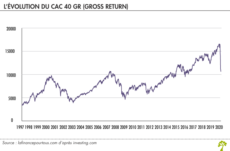 Evolution du CAC 40 GR