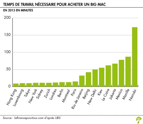 Indice Big Mac La Finance Pour Tous
