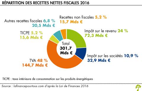 Fiscalite forex belgique