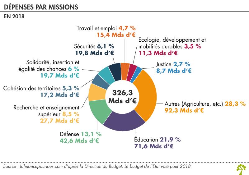 Bien vivre en macronie Depenses_par_mission-tt-width-800-height-563-fill-0-crop-0-bgcolor-eeeeee
