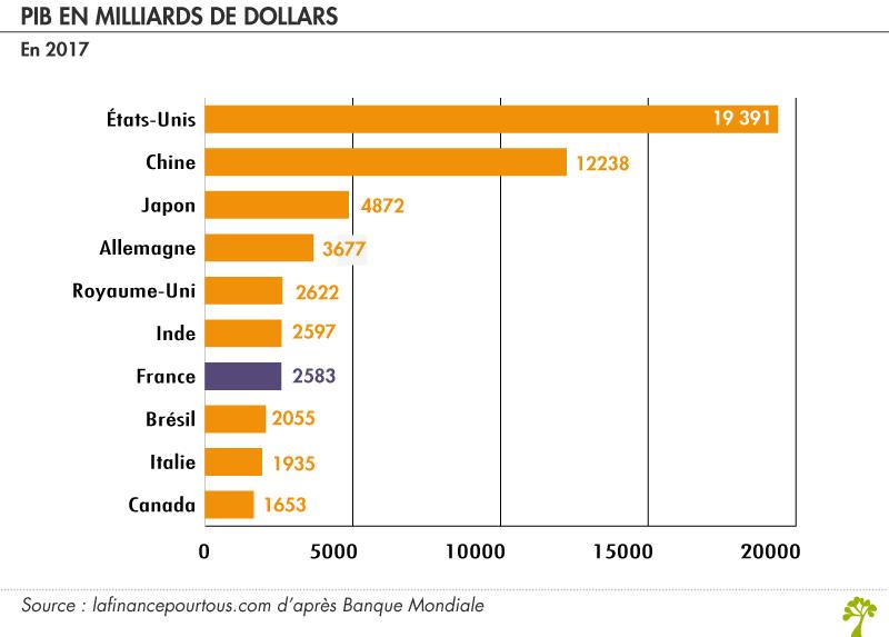 Pib La Finance Pour Tous