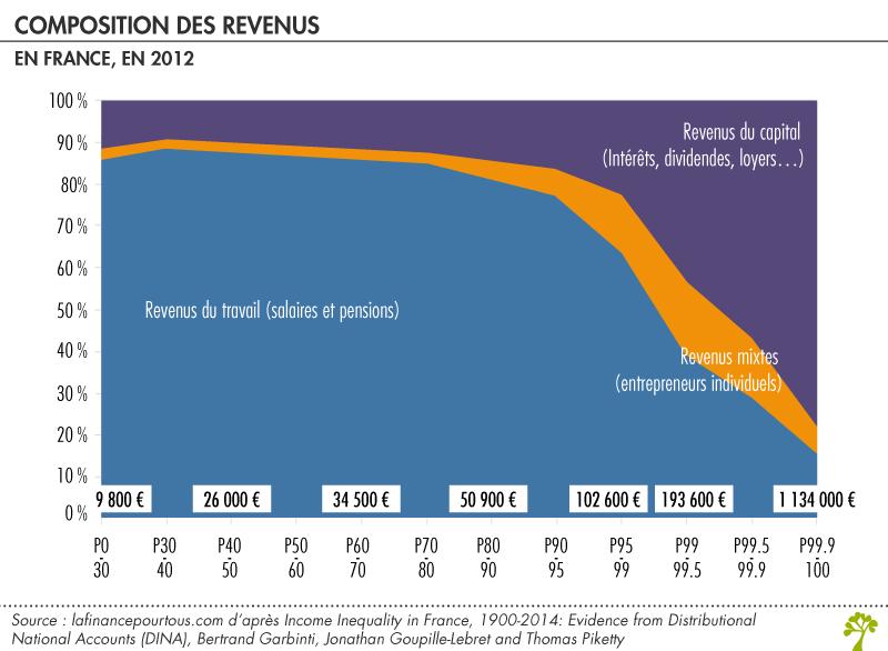 Comment Les Hautes Remunerations Ont Elles Evolue La Finance