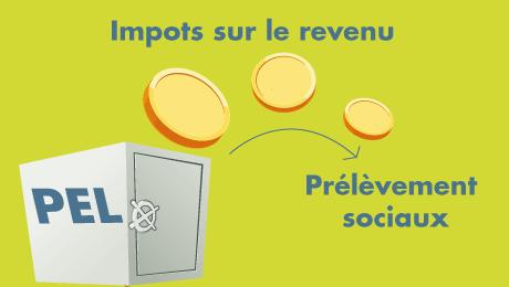 Fiscalite Du Pel La Finance Pour Tous