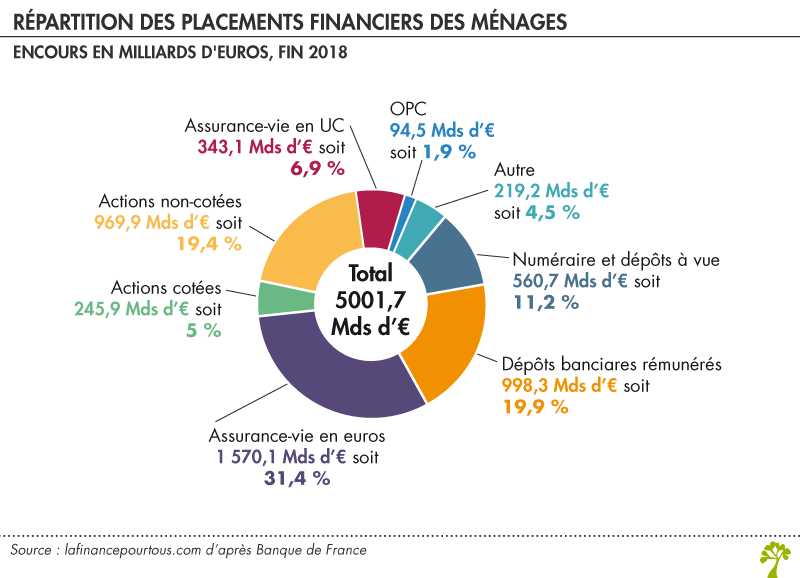 Répartition des placements financiers des ménages