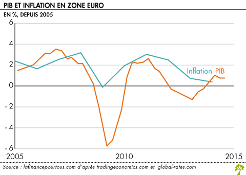 Influence pib zone euros sur forex