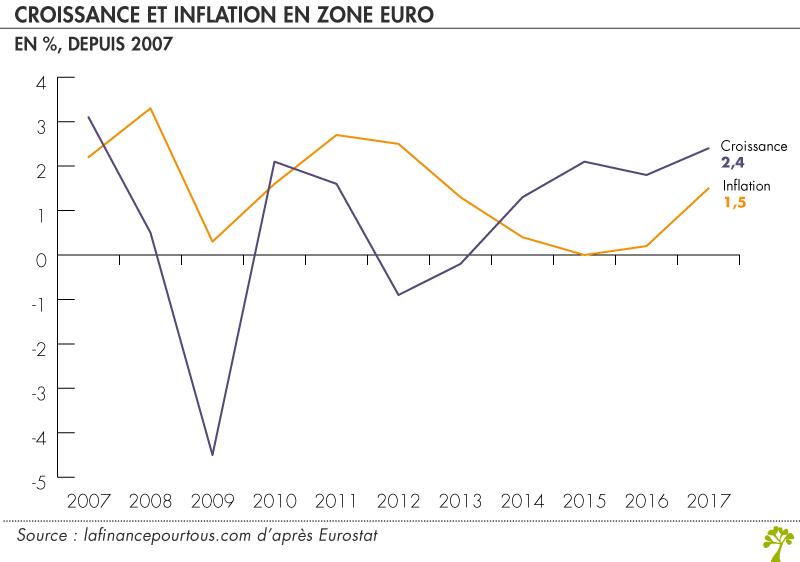 Croissance et inflation en zone euro