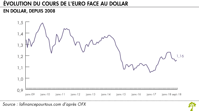 Evolution cours euro dollar