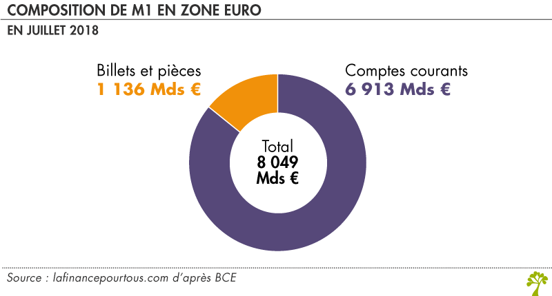 Composition de M1 en zone euro