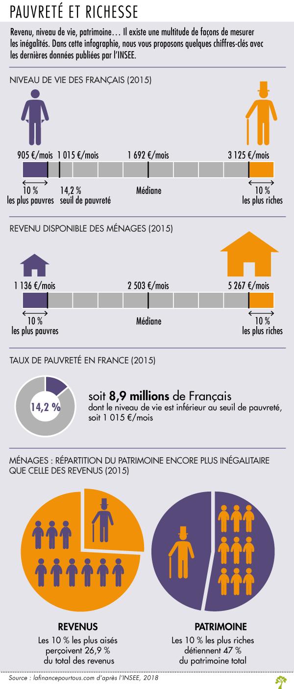Pauvrete Et Richesse En France La Finance Pour Tous