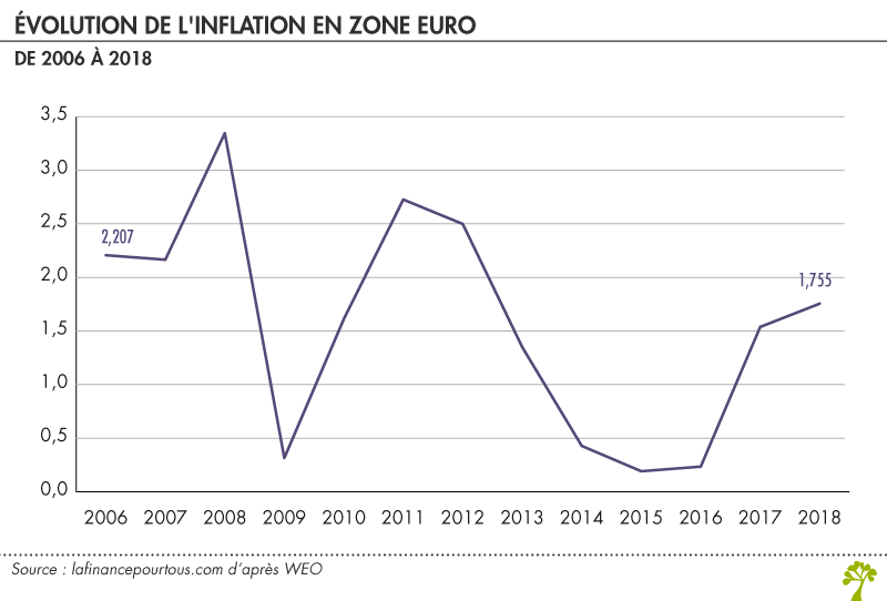 Evolution de l'inflation en zone euro