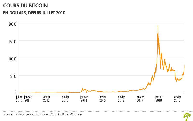 cours du bitcoin sur 1 an