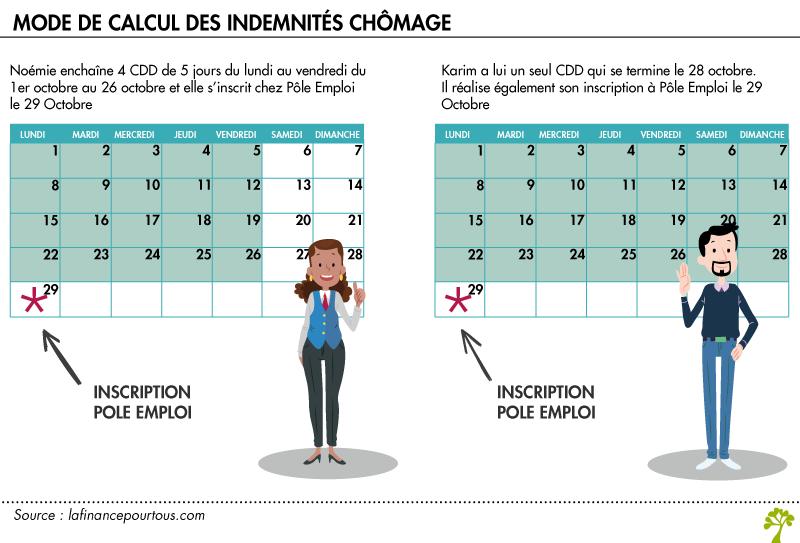 Nouvelles Regles D Indemnisations Chomage La Finance Pour Tous