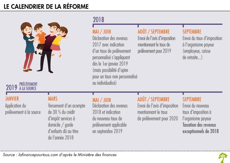 Impots 2020 Calendrier.Prelevement A La Source Les Revenus De 2018 La Finance