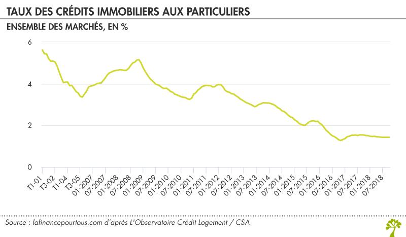 Credit Immobilier Des Taux Toujours Inferieurs A 1 50 La