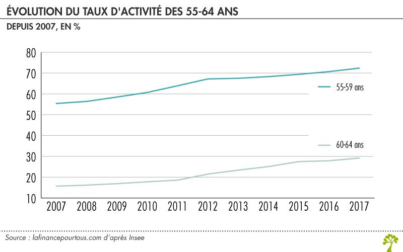 Chomage L Annee 2019 Sera Decisive La Finance Pour Tous