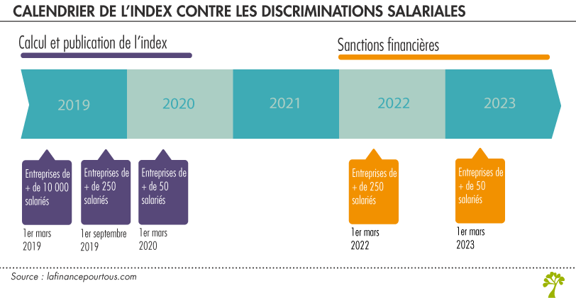 Calendrier index contre discriminations salariales