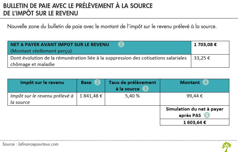 Calcul Des Deductions A La Source Impot Net >> Que Signifie Net A Payer Apres Pas Sur Votre Bulletin De Paie