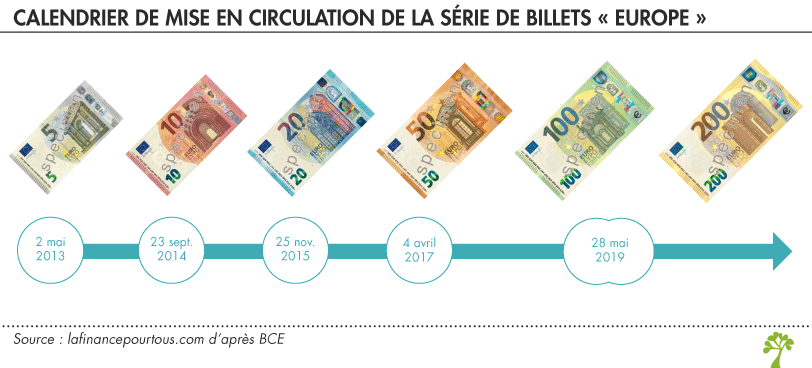 Dates de mise en circulation de la série Europe