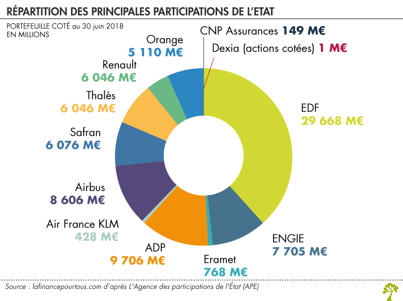 Répartition des principales participations de l'Etat