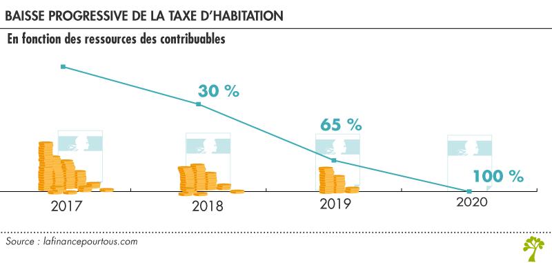 Impots 2020 Calendrier.Impots Locaux 2019 Baisse De La Taxe D Habitation La