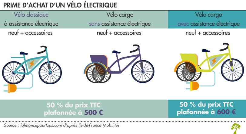 rime d'achat d'un vélo électrique