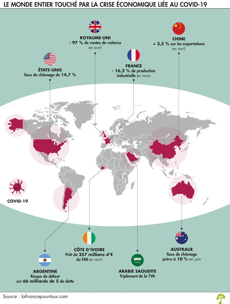 impact covid économie mondiale