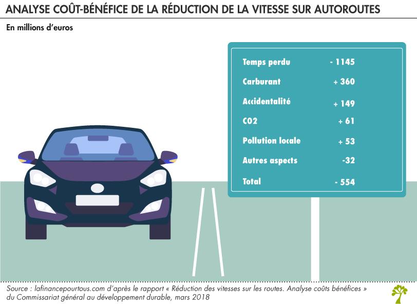 Limitation A 110 Km H Sur Les Autoroutes Une Mesure Couteuse Selon Les Economistes La Finance Pour Tous