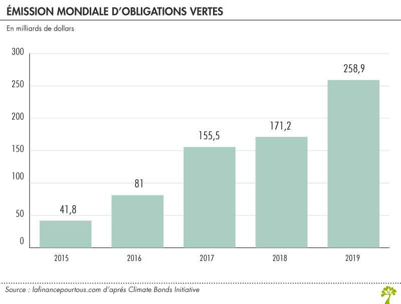 Emission mondiale d'obligations vertes
