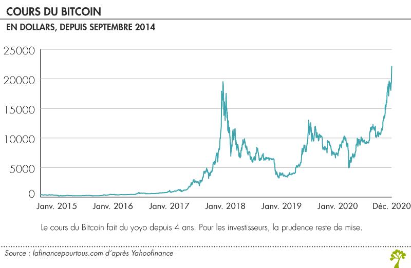 cours du btc ce sunt orele de tranzacționare bitcoin