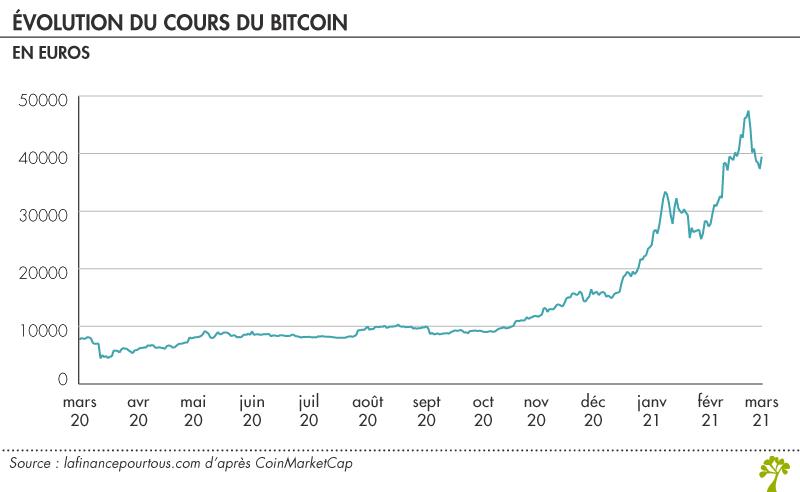 cours du bitcoin en euro