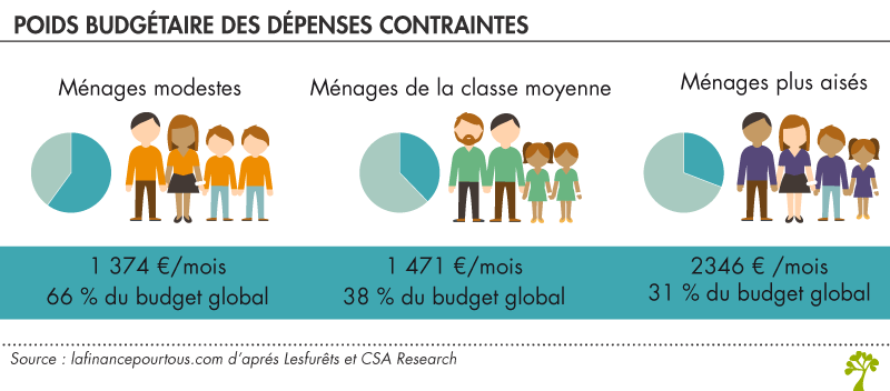 Budget : dépenses contraintes