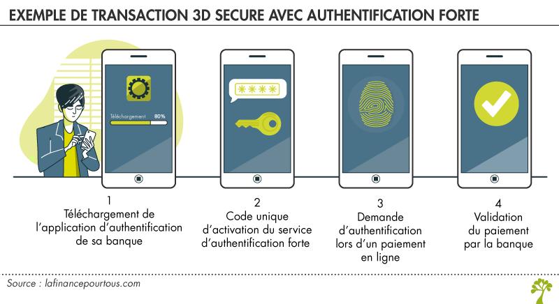 transaction 3D Secure avec authentification forte